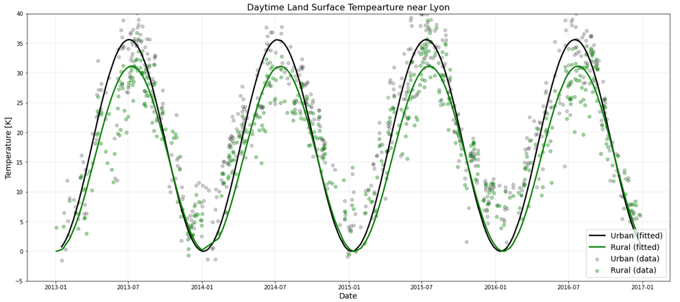 Python-Geosciences-temperature